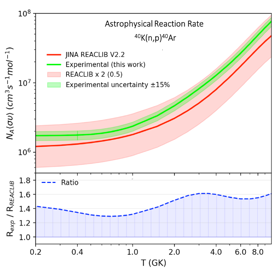 Astrophysical reaction rate of 40K(n,p)40Ar