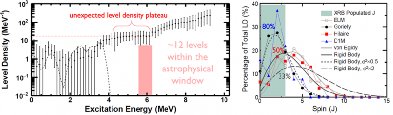 Constraining Nuclear Level Densities for Insight into Ultradense Matter